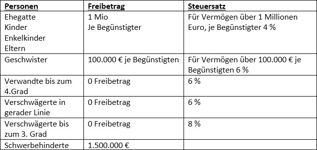 Italien-Erbschaftssteuer-2006